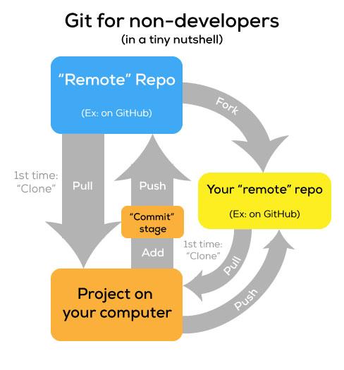 Git, in a nutshell