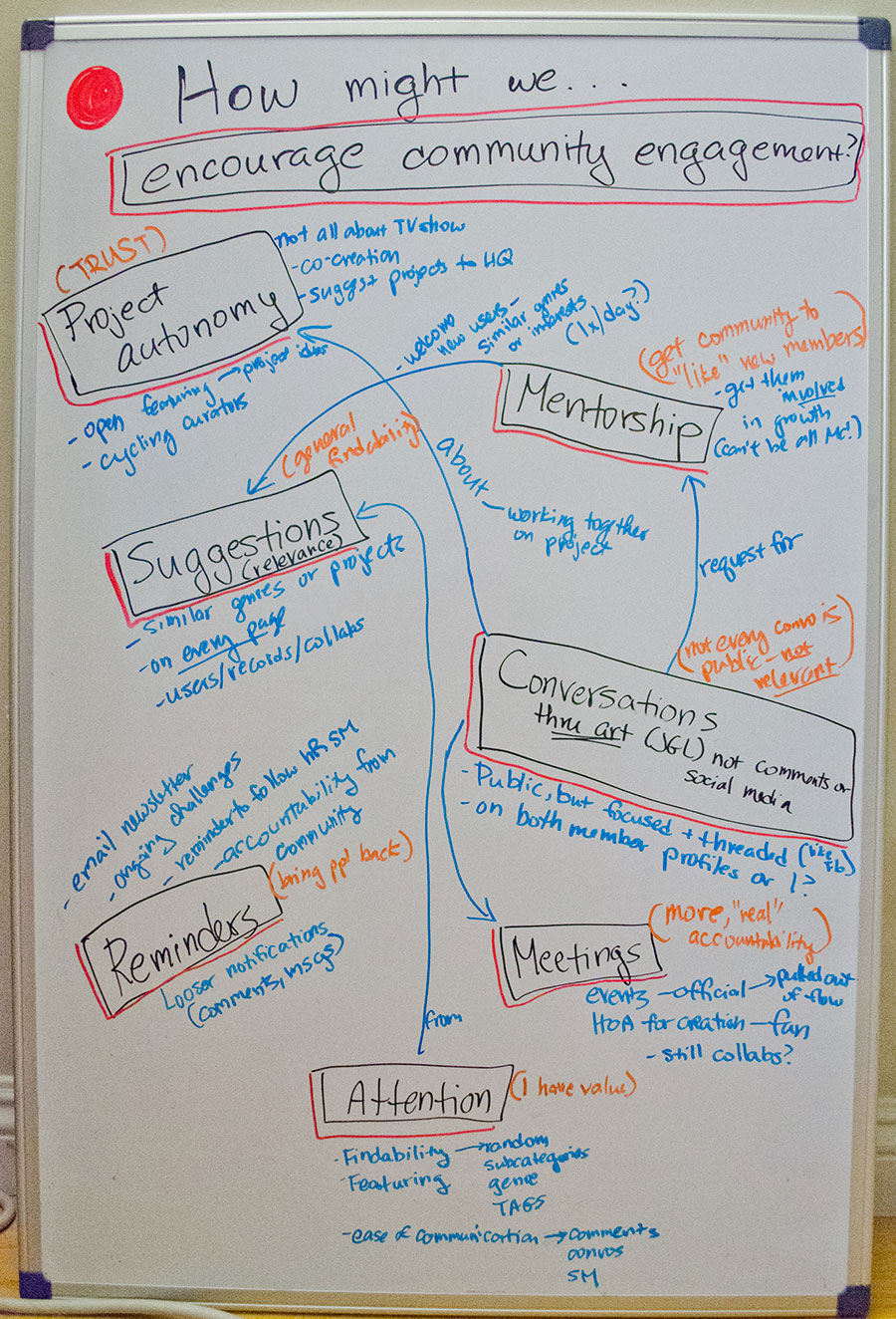 Whiteboard ideating out how to improve engagement