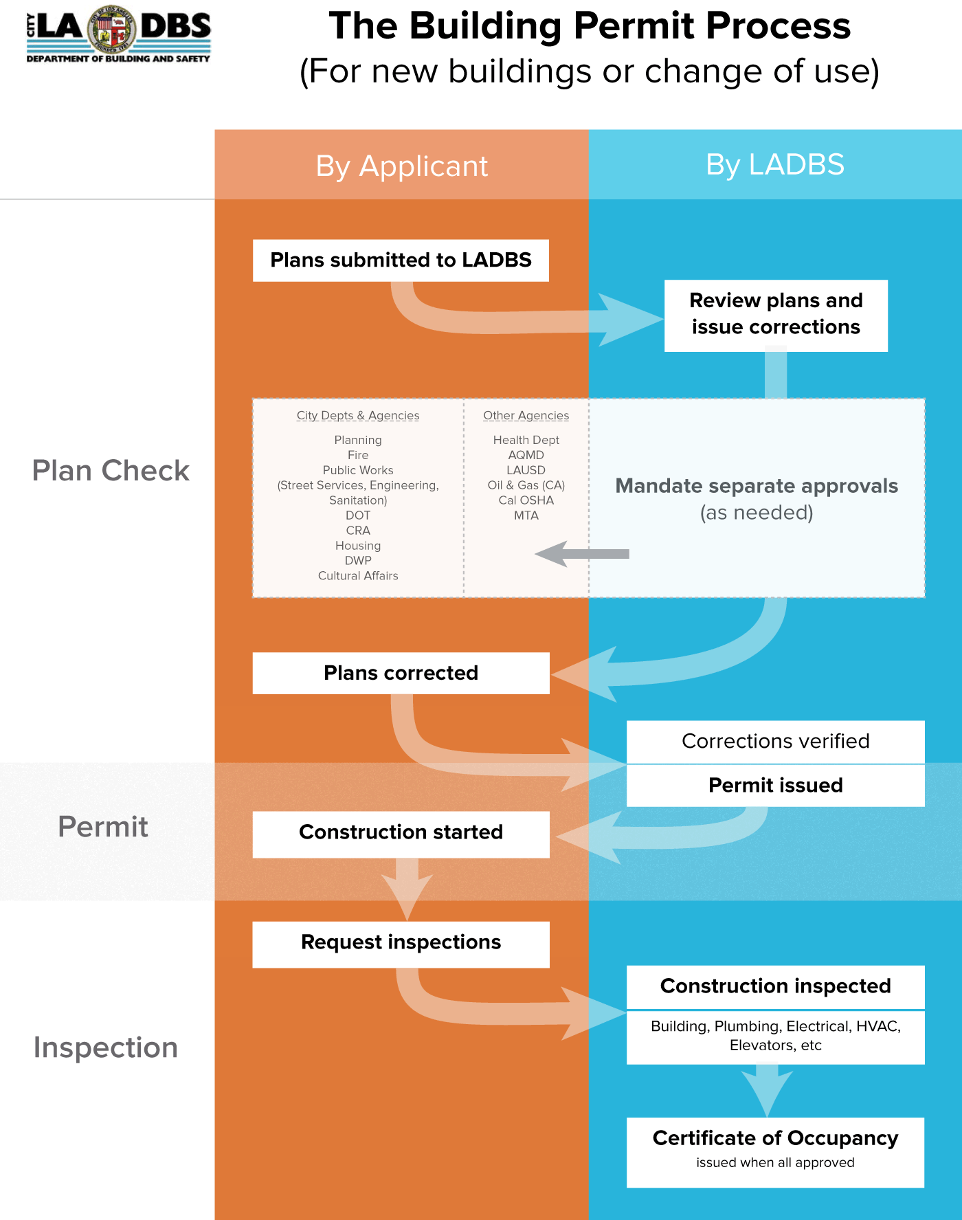Los angeles dept of building safety anita cheng redesigned building permit process flowchart visually separating responsibilities and stages geenschuldenfo Choice Image