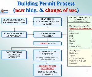 Original Building Permit Process flowchart