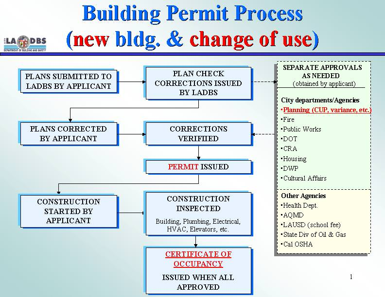 Chicago Building Permit Process